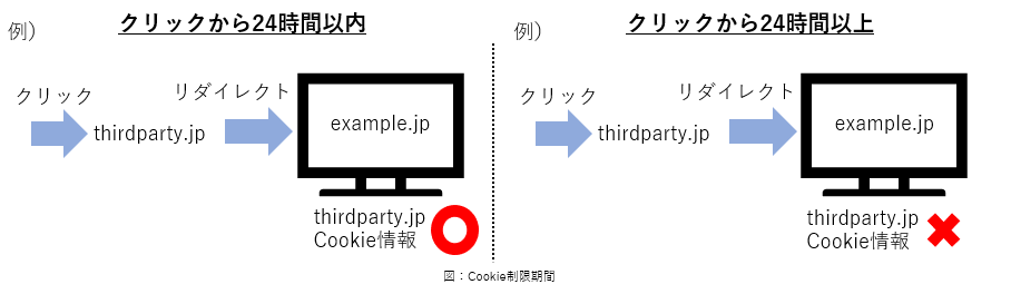 ITP接触制限